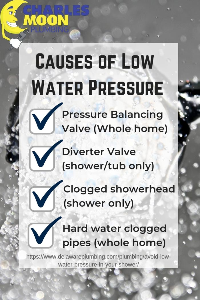 Low water pressure infographic